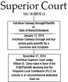 Superior Court Case Outline